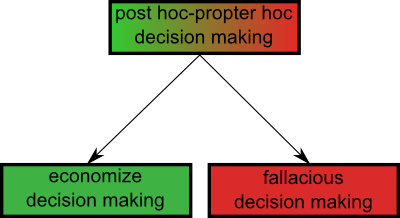 post hoc-propter hoc fallacy