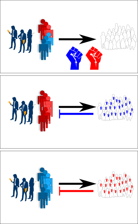 Figure 2. The adaptation of social parasites works similarly. Instead of coating antigens, they hide themselves by the shield of government from their hosts defense system. The upper panel shows a population that is not yet immune against any kind of social theft, so their defense systems symbolized by fists in the lower panel are not activated yet. The middle and the lower panel illustate how the shield changes according the accumulation of hatred in the population. Same as with flu viruses, the shield that shows the least counter attack is employed to cause the epidemic.